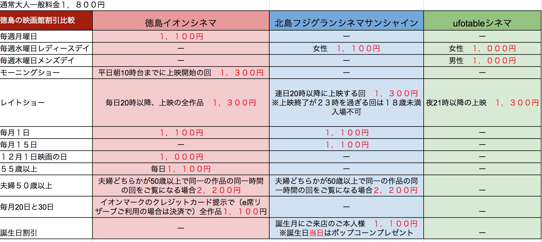 徳島映画館割引の日